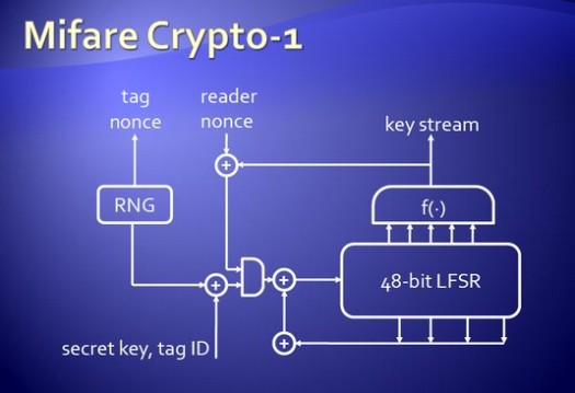 Mifare RFID Crypto-1