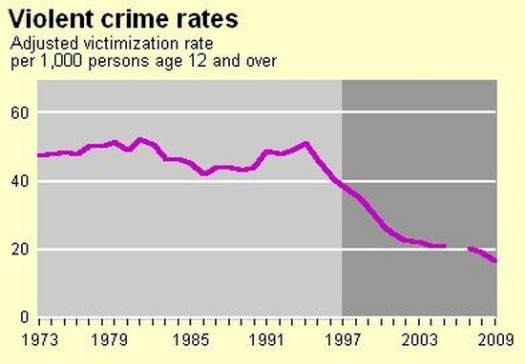 violent_crime_2009
