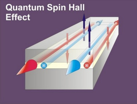 quantum spin-Hall effect