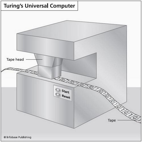 Turing_ Universal_Machine