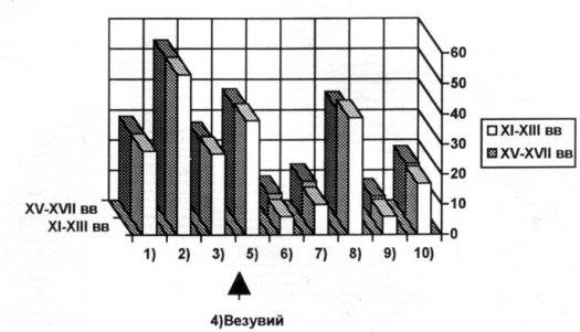 chrono-graph