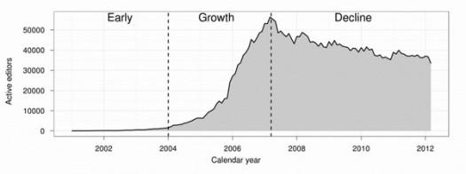 wiki-decline