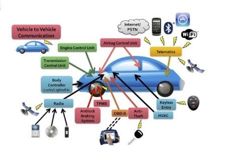 car-io-channels