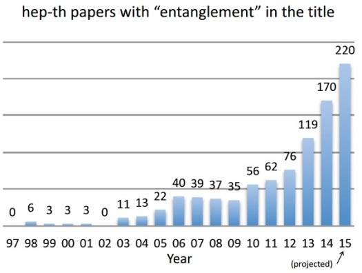 6.HEP-Entanglement
