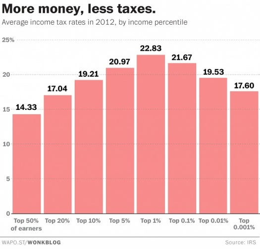 2_IRS-income-tax-stat